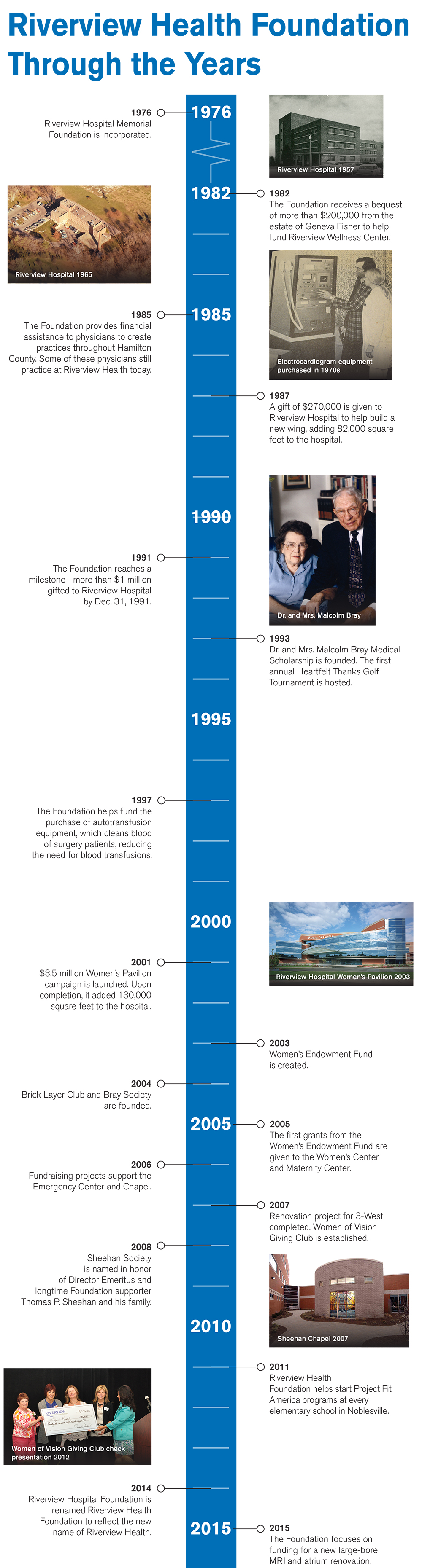 Click to view a timeline of Riverview Health Foundation.